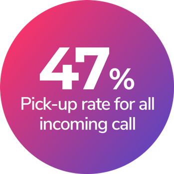 47% pick-up rate for all incoming calls.